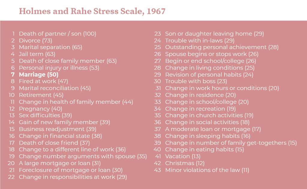 organizzare un matrimonio stress scale
